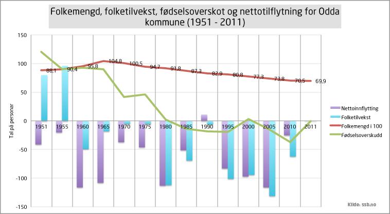 Graf som syner folkemengda, folketilveksten, fødelsoverskotet og nettotilflytting for Odda 1951 - 2011